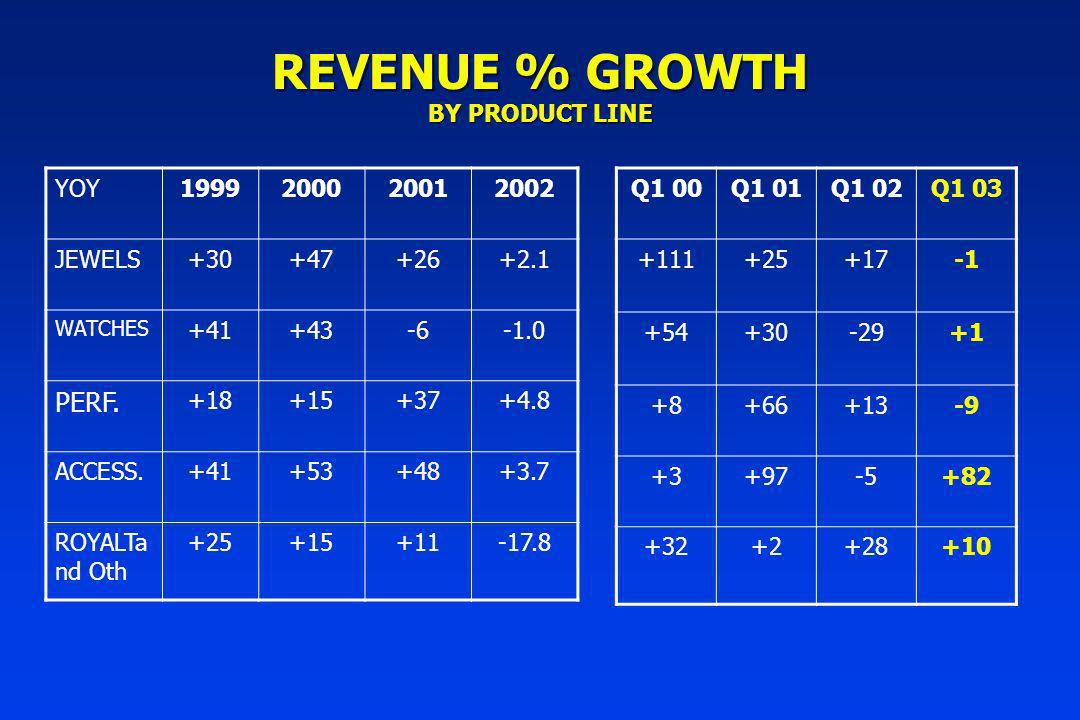 REVENUE % GROWTH BY PRODUCT LINE YOY1999200020012002 JEWELS+30+47+26+2.1 WATCHES +41+43-6 PERF.