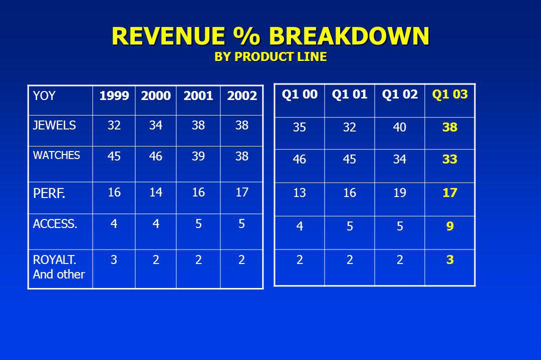 REVENUE % BREAKDOWN BY PRODUCT LINE YOY1999200020012002 JEWELS323438 WATCHES 45463938 PERF.