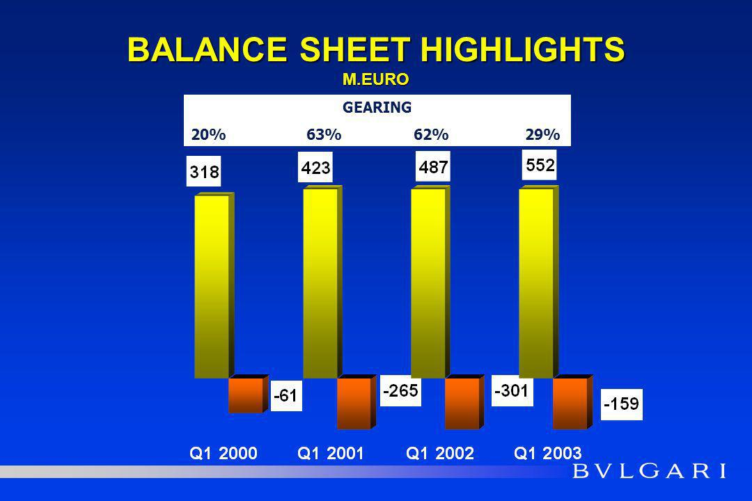 BALANCE SHEET HIGHLIGHTS M.EURO GEARING 20% 63% 62%29%