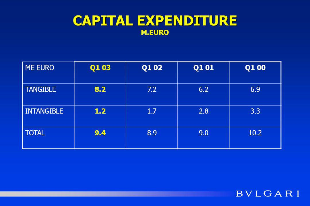 CAPITAL EXPENDITURE M.EURO ME EUROQ1 03Q1 02Q1 01Q1 00 TANGIBLE8.27.26.26.9 INTANGIBLE1.21.72.83.3 TOTAL9.48.99.010.2