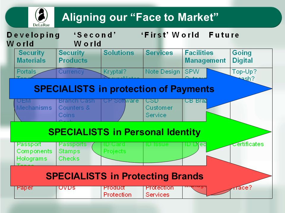 Aligning our Face to Market SPECIALISTS in Protecting Brands SPECIALISTS in Personal Identity SPECIALISTS in protection of Payments