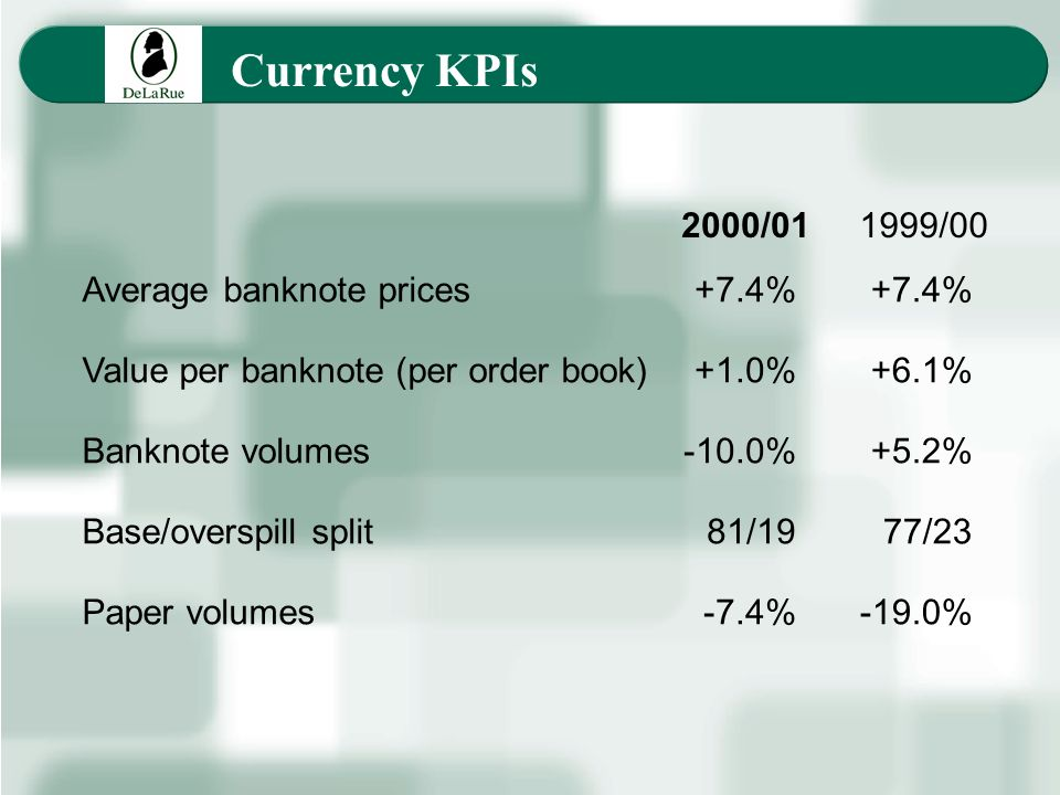 Currency KPIs Average banknote prices Value per banknote (per order book) Banknote volumes Base/overspill split Paper volumes +7.4% +6.1% +5.2% 77/23 -19.0% 2000/011999/00 +7.4% +1.0% -10.0% 81/19 -7.4%