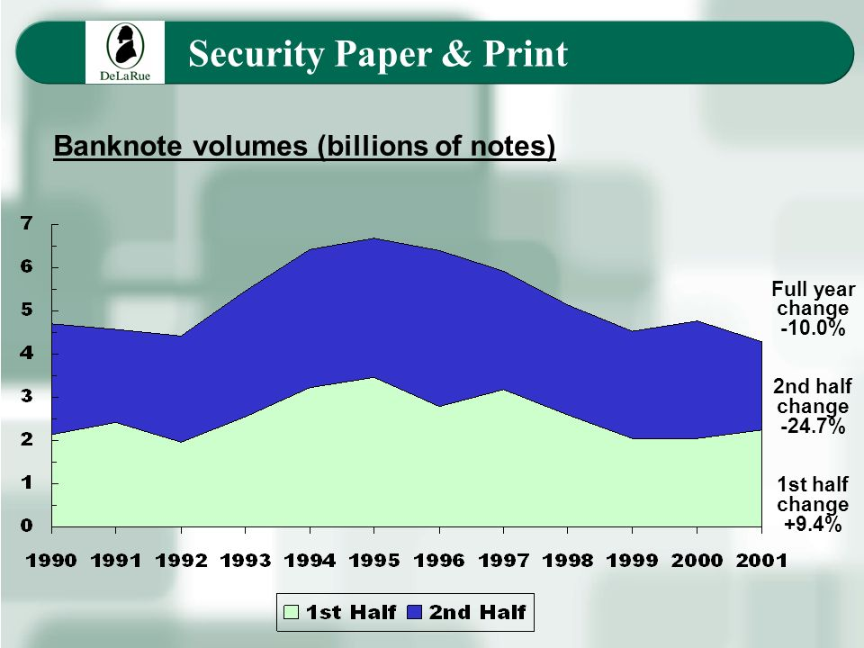 Security Paper & Print Banknote volumes (billions of notes) Full year change -10.0% 2nd half change -24.7% 1st half change +9.4%