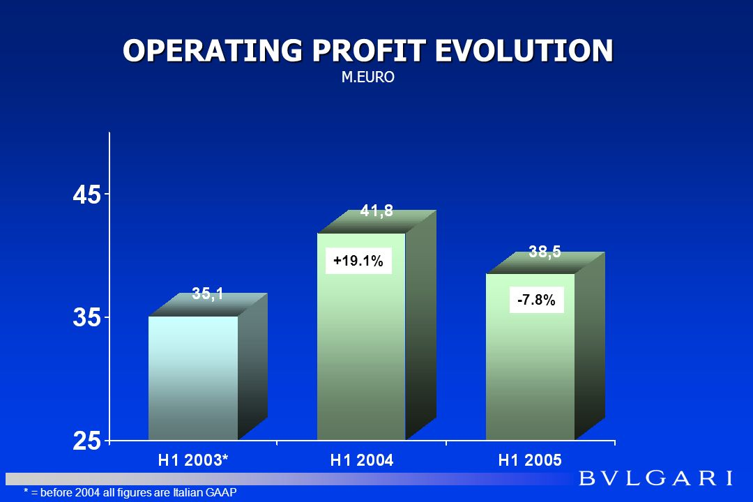 OPERATING PROFIT EVOLUTION OPERATING PROFIT EVOLUTION M.EURO -7.8% * = before 2004 all figures are Italian GAAP +19.1%