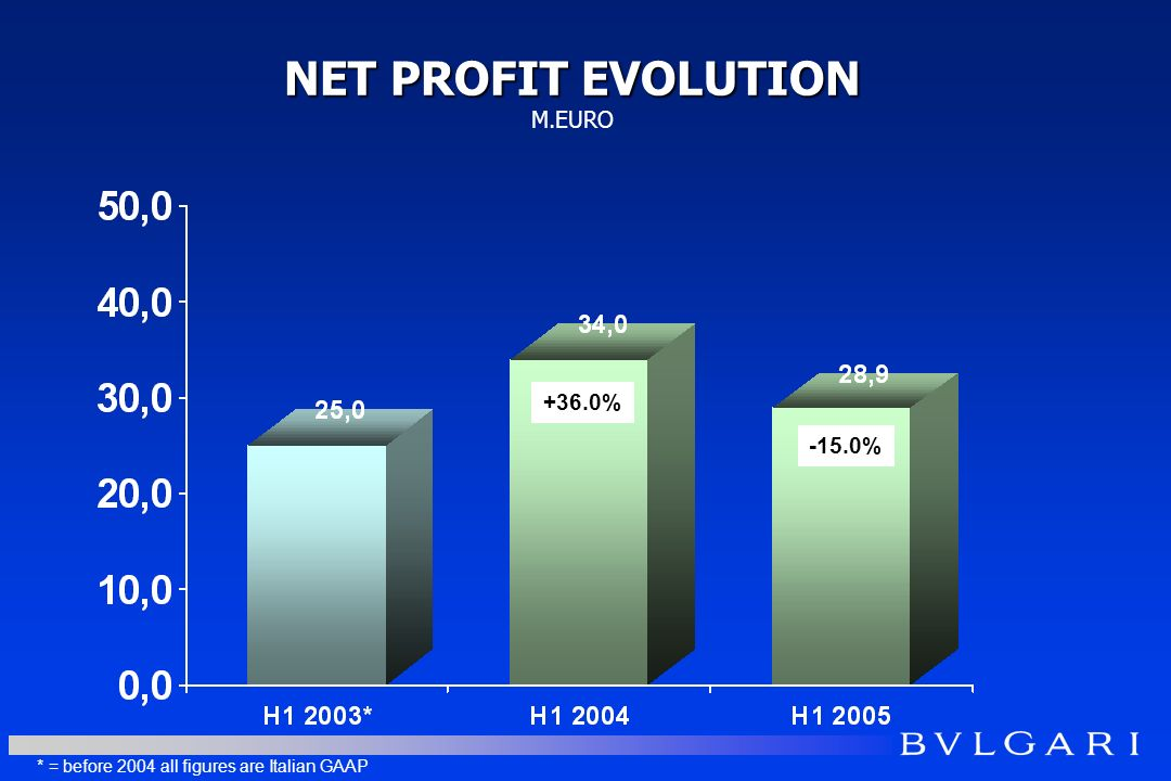 NET PROFIT EVOLUTION NET PROFIT EVOLUTION M.EURO -15.0% * = before 2004 all figures are Italian GAAP +36.0%