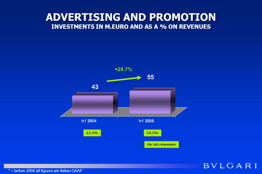 ADVERTISING AND PROMOTION ADVERTISING AND PROMOTION INVESTMENTS IN M.EURO AND AS A % ON REVENUES 12.2%14.2% On tot.revenues +28.7% * = before 2004 all figures are Italian GAAP