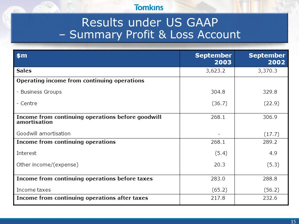 15 Results under US GAAP – Summary Profit & Loss Account $mSeptember 2003 September 2002 Sales3,623.23,370.3 Operating income from continuing operations - Business Groups - Centre 304.8 (36.7) 329.8 (22.9) Income from continuing operations before goodwill amortisation Goodwill amortisation 268.1 - 306.9 (17.7) Income from continuing operations Interest Other income/(expense) 268.1 (5.4) 20.3 289.2 4.9 (5.3) Income from continuing operations before taxes Income taxes 283.0 (65.2) 288.8 (56.2) Income from continuing operations after taxes217.8232.6