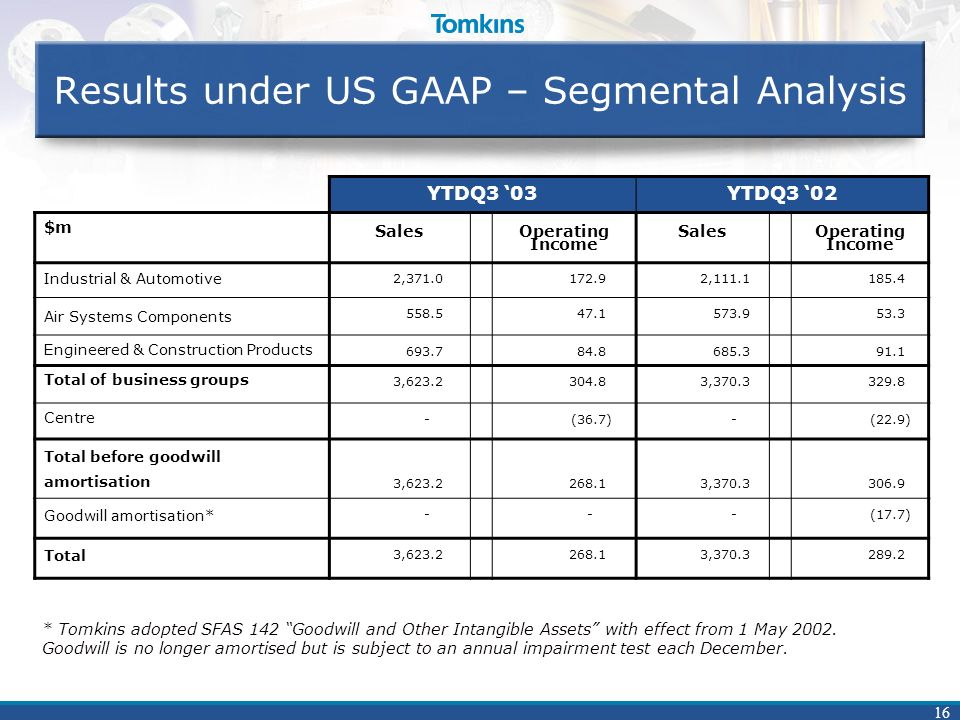 16 Results under US GAAP – Segmental Analysis YTDQ3 03YTDQ3 02 $m SalesOperating Income SalesOperating Income Industrial & Automotive 2,371.0172.92,111.1185.4 Air Systems Components 558.547.1573.953.3 Engineered & Construction Products 693.784.8685.391.1 Total of business groups 3,623.2304.83,370.3329.8 Centre -(36.7)-(22.9) Total before goodwill amortisation 3,623.2268.13,370.3306.9 Goodwill amortisation* ---(17.7) Total 3,623.2268.13,370.3289.2 * Tomkins adopted SFAS 142 Goodwill and Other Intangible Assets with effect from 1 May 2002.