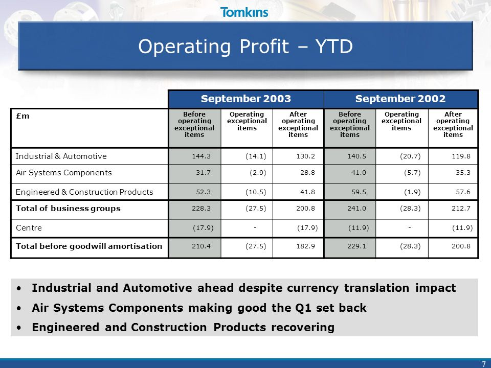 7 Operating Profit – YTD September 2003September 2002 £m Before operating exceptional items Operating exceptional items After operating exceptional items Before operating exceptional items Operating exceptional items After operating exceptional items Industrial & Automotive 144.3(14.1)130.2140.5(20.7)119.8 Air Systems Components 31.7(2.9)28.841.0(5.7)35.3 Engineered & Construction Products 52.3(10.5)41.859.5(1.9)57.6 Total of business groups 228.3(27.5)200.8241.0(28.3)212.7 Centre (17.9)- (11.9)- Total before goodwill amortisation 210.4(27.5)182.9229.1(28.3)200.8 Industrial and Automotive ahead despite currency translation impact Air Systems Components making good the Q1 set back Engineered and Construction Products recovering