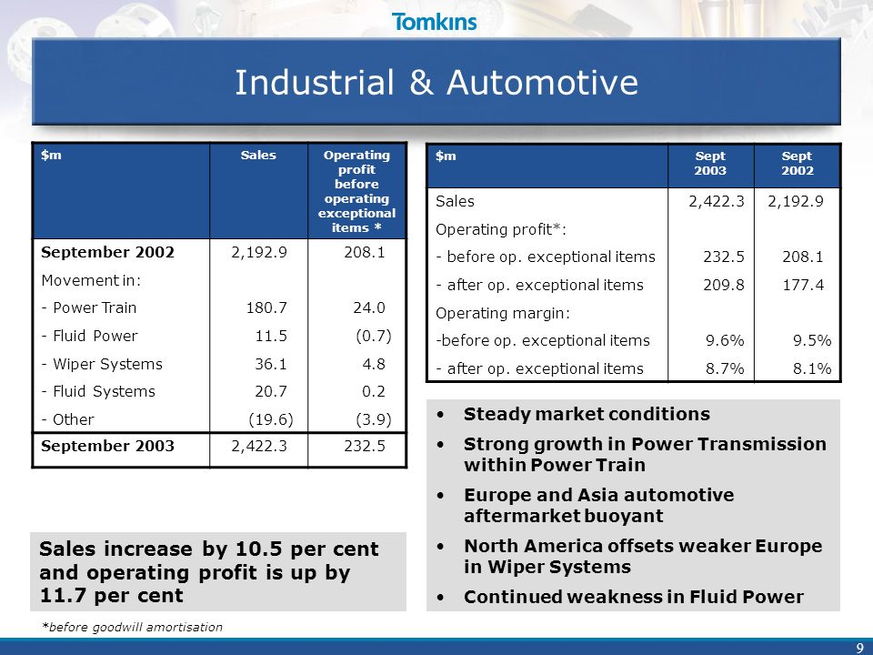 9 Industrial & Automotive $mSalesOperating profit before operating exceptional items * September 2002 Movement in: - Power Train - Fluid Power - Wiper Systems - Fluid Systems - Other 2,192.9 180.7 11.5 36.1 20.7 (19.6) 208.1 24.0 (0.7) 4.8 0.2 (3.9) September 20032,422.3232.5 $mSept 2003 Sept 2002 Sales Operating profit*: - before op.