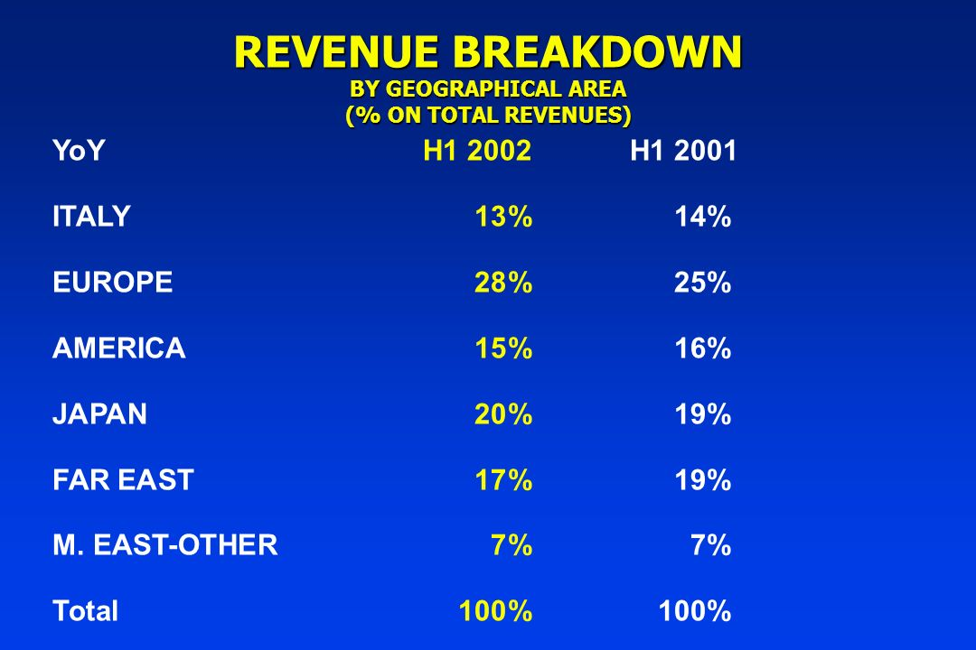 REVENUE BREAKDOWN BY GEOGRAPHICAL AREA (% ON TOTAL REVENUES) YoYH1 2002H1 2001 ITALY13%14% EUROPE28%25% AMERICA15%16% JAPAN20%19% FAR EAST17%19% M.