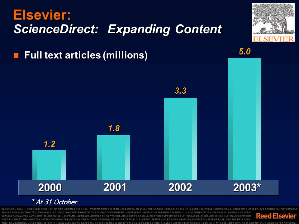 Elsevier: ScienceDirect: Expanding Content Full text articles (millions) Full text articles (millions)1.22000 1.82001 3.32002 2003*5.0 * At 31 October