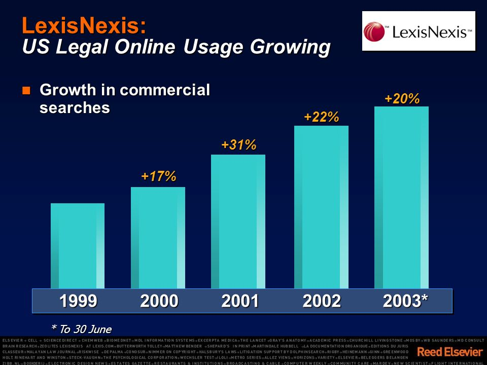 LexisNexis: US Legal Online Usage Growing Growth in commercial searches Growth in commercial searches+22% +17% +31%1999200220012000 2003* 2003*+20% * To 30 June