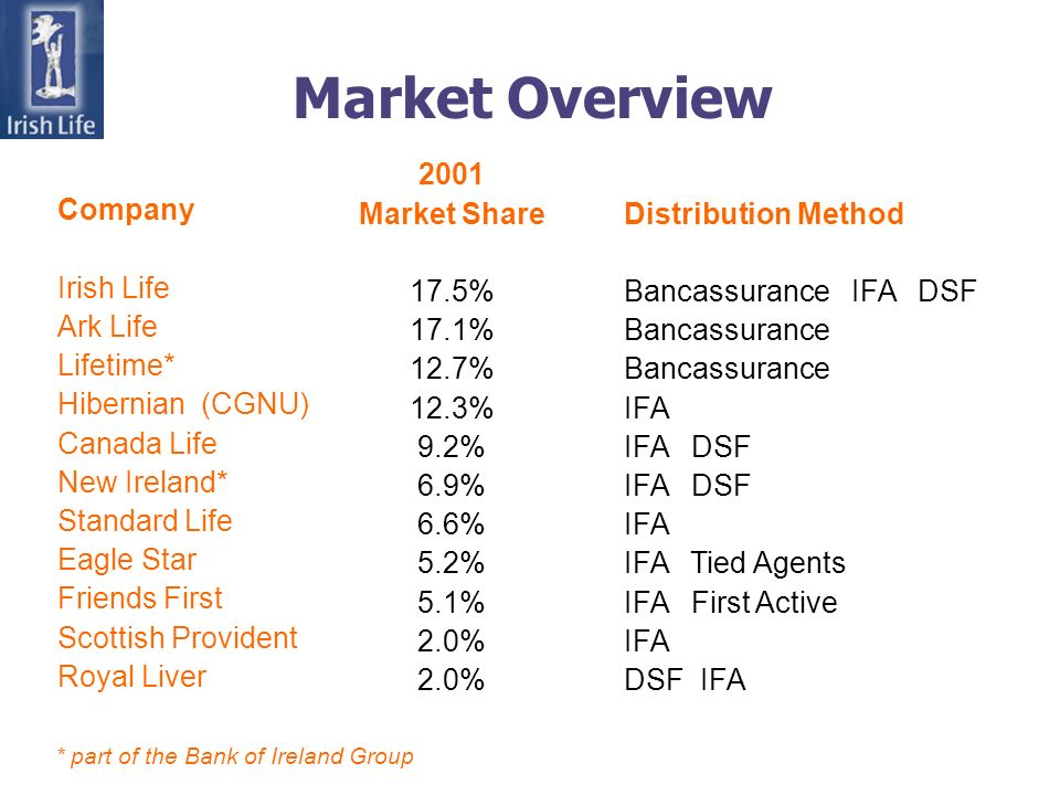 Market Overview Company Irish Life Ark Life Lifetime* Hibernian (CGNU) Canada Life New Ireland* Standard Life Eagle Star Friends First Scottish Provident Royal Liver 2001 Market Share 17.5% 17.1% 12.7% 12.3% 9.2% 6.9% 6.6% 5.2% 5.1% 2.0% Distribution Method Bancassurance IFA DSF Bancassurance IFA IFA DSF IFA IFA Tied Agents IFA First Active IFA DSF IFA * part of the Bank of Ireland Group