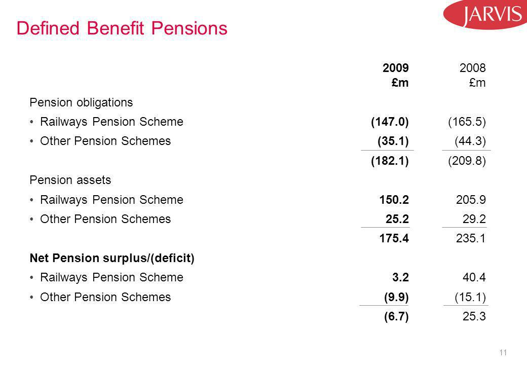11 Defined Benefit Pensions 2009 £m 2008 £m Pension obligations Railways Pension Scheme(147.0)(165.5) Other Pension Schemes(35.1)(44.3) (182.1)(209.8) Pension assets Railways Pension Scheme150.2205.9 Other Pension Schemes25.229.2 175.4235.1 Net Pension surplus/(deficit) Railways Pension Scheme3.2 40.4 Other Pension Schemes(9.9)(15.1) (6.7) 25.3