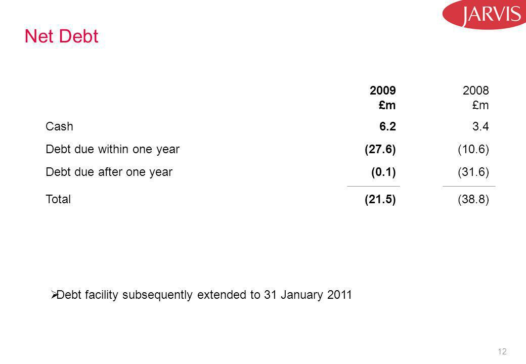 12 Net Debt 2009 £m 2008 £m Cash6.23.4 Debt due within one year(27.6)(10.6) Debt due after one year(0.1)(31.6) Total(21.5)(38.8) Debt facility subsequently extended to 31 January 2011