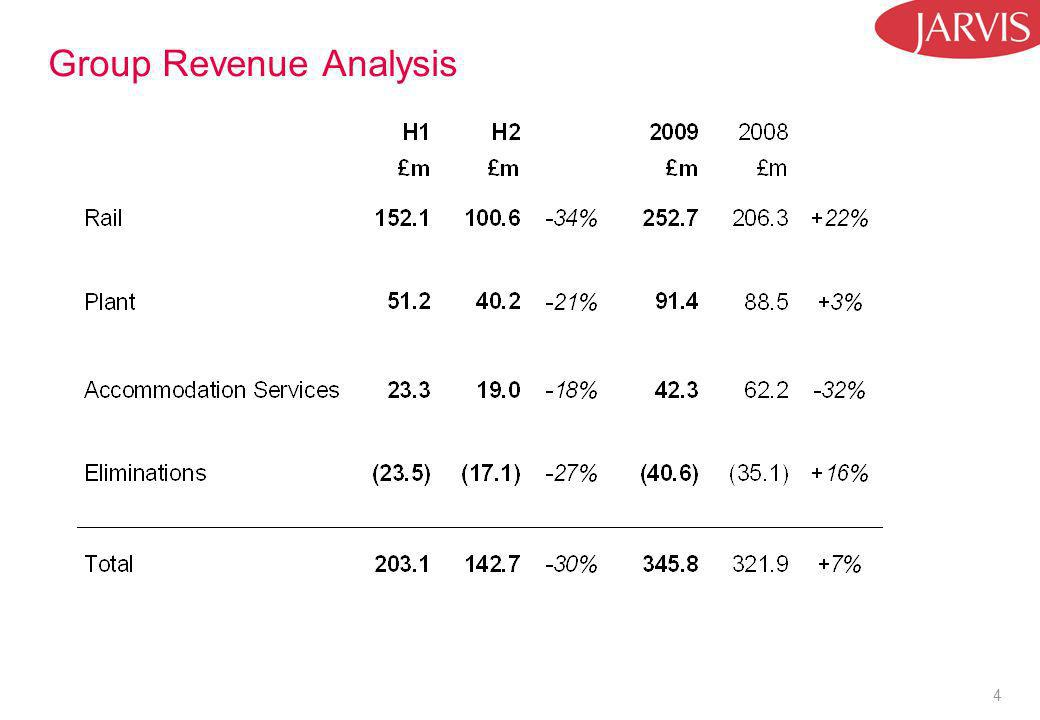 4 Group Revenue Analysis