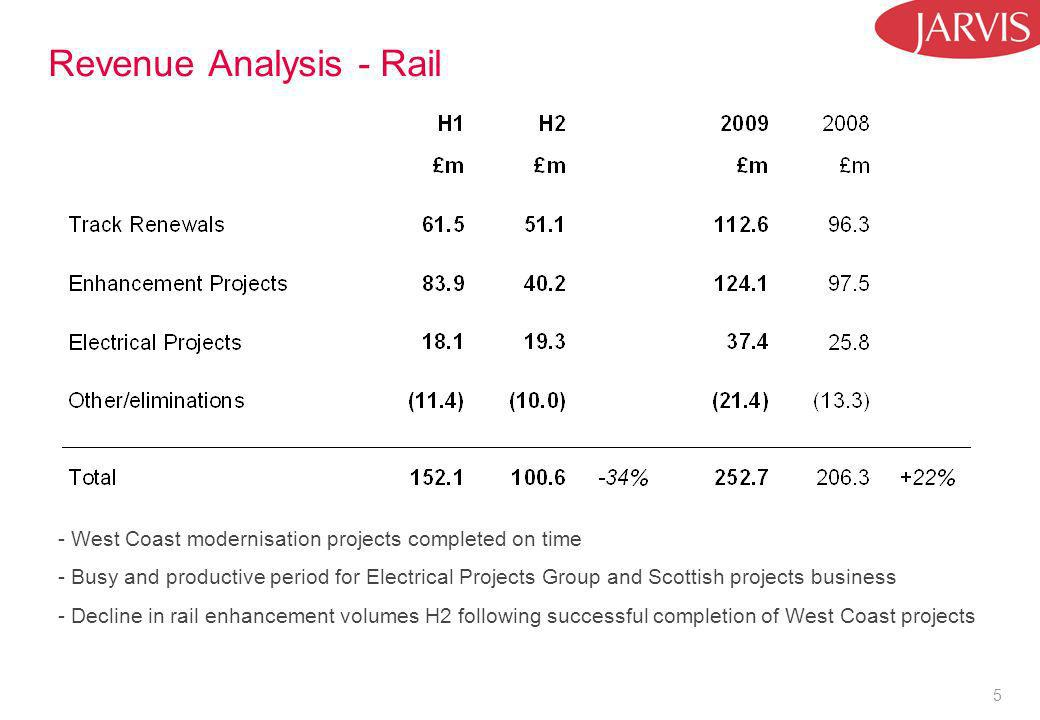 5 Revenue Analysis - Rail - West Coast modernisation projects completed on time - Busy and productive period for Electrical Projects Group and Scottish projects business - Decline in rail enhancement volumes H2 following successful completion of West Coast projects