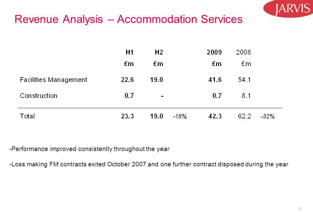 7 Revenue Analysis – Accommodation Services -Performance improved consistently throughout the year -Loss making FM contracts exited October 2007 and one further contract disposed during the year