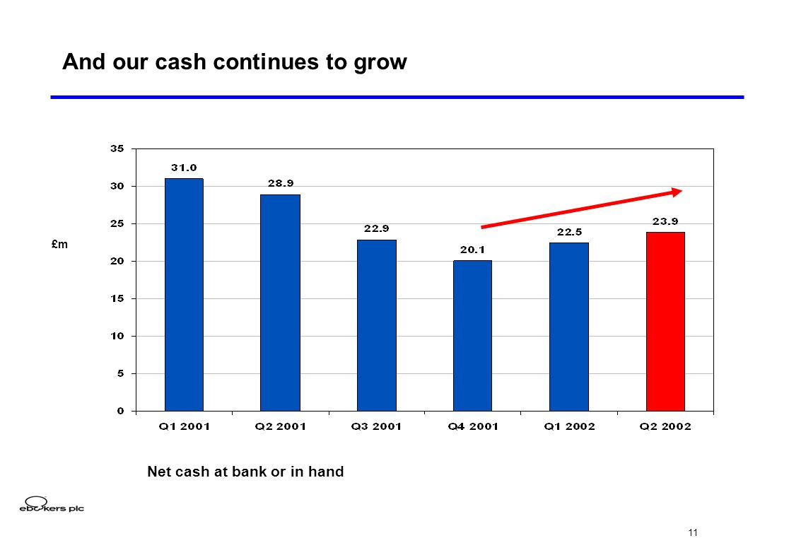 11 And our cash continues to grow £m Net cash at bank or in hand