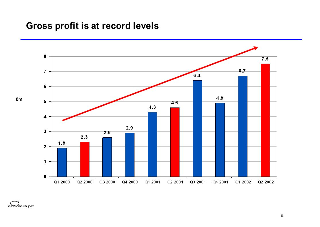 8 Gross profit is at record levels £m