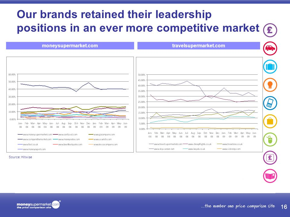 moneysupermarket.comtravelsupermarket.com Our brands retained their leadership positions in an ever more competitive market 16 Source: Hitwise