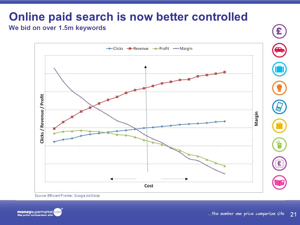 Online paid search is now better controlled We bid on over 1.5m keywords Source: Efficient Frontier, Google AdWords 21