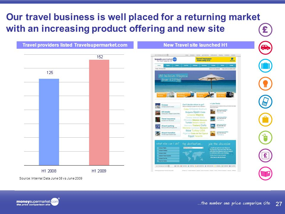 Travel providers listed Travelsupermarket.comNew Travel site launched H1 Our travel business is well placed for a returning market with an increasing product offering and new site Source: Internal Data June 08 vs June 2009 27
