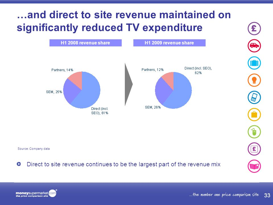 Direct to site revenue continues to be the largest part of the revenue mix Source: Company data …and direct to site revenue maintained on significantly reduced TV expenditure H1 2009 revenue shareH1 2008 revenue share 33