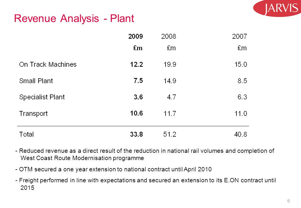 6 Revenue Analysis - Plant - Reduced revenue as a direct result of the reduction in national rail volumes and completion of West Coast Route Modernisation programme - OTM secured a one year extension to national contract until April 2010 - Freight performed in line with expectations and secured an extension to its E.ON contract until 2015