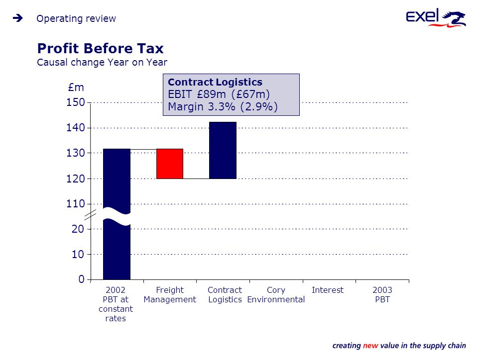 Profit Before Tax Causal change Year on Year Operating review 0 10 20 110 120 130 140 150 Freight Management 2002 PBT at constant rates Contract Logistics Cory Environmental 2003 PBT Interest £m Contract Logistics EBIT £89m (£67m) Margin 3.3% (2.9%)