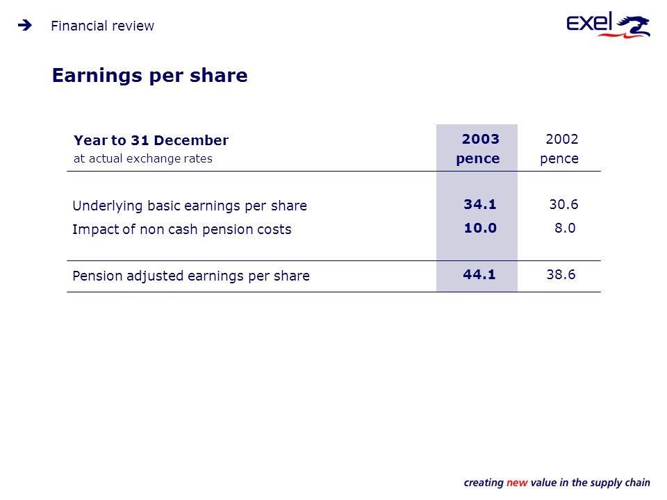 Earnings per share 2003 pence 34.1 10.0 44.1 2002 pence 30.6 8.0 38.6 Financial review Year to 31 December at actual exchange rates Underlying basic earnings per share Impact of non cash pension costs Pension adjusted earnings per share