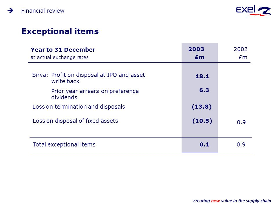 Exceptional items 2002 £m 2003 £m (13.8) Financial review Year to 31 December at actual exchange rates Loss on termination and disposals (10.5) Total exceptional items0.10.9 Loss on disposal of fixed assets Sirva:Profit on disposal at IPO and asset write back Prior year arrears on preference dividends 18.1 6.3 0.9