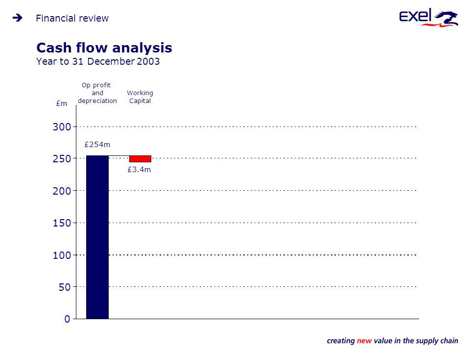 Cash flow analysis Year to 31 December 2003 Financial review 0 50 100 150 200 250 300 £m Op profit and depreciation £254m Working Capital £3.4m
