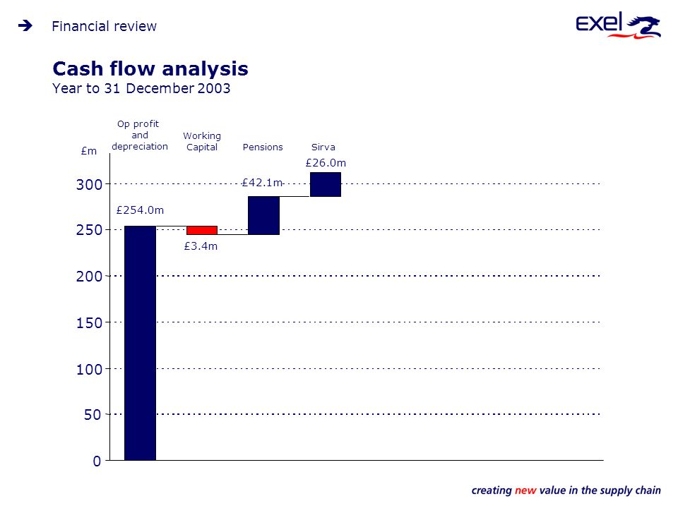 Cash flow analysis Year to 31 December 2003 Financial review 0 50 100 150 200 250 300 £254.0m Working Capital £3.4m Pensions £42.1m Sirva £26.0m Op profit and depreciation £m
