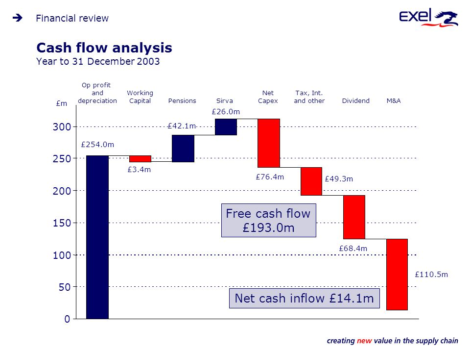 Cash flow analysis Year to 31 December 2003 Financial review 0 50 100 150 200 250 300 £254.0m Working Capital £3.4m Pensions £42.1m Sirva £26.0m Net Capex £76.4m Tax, Int.