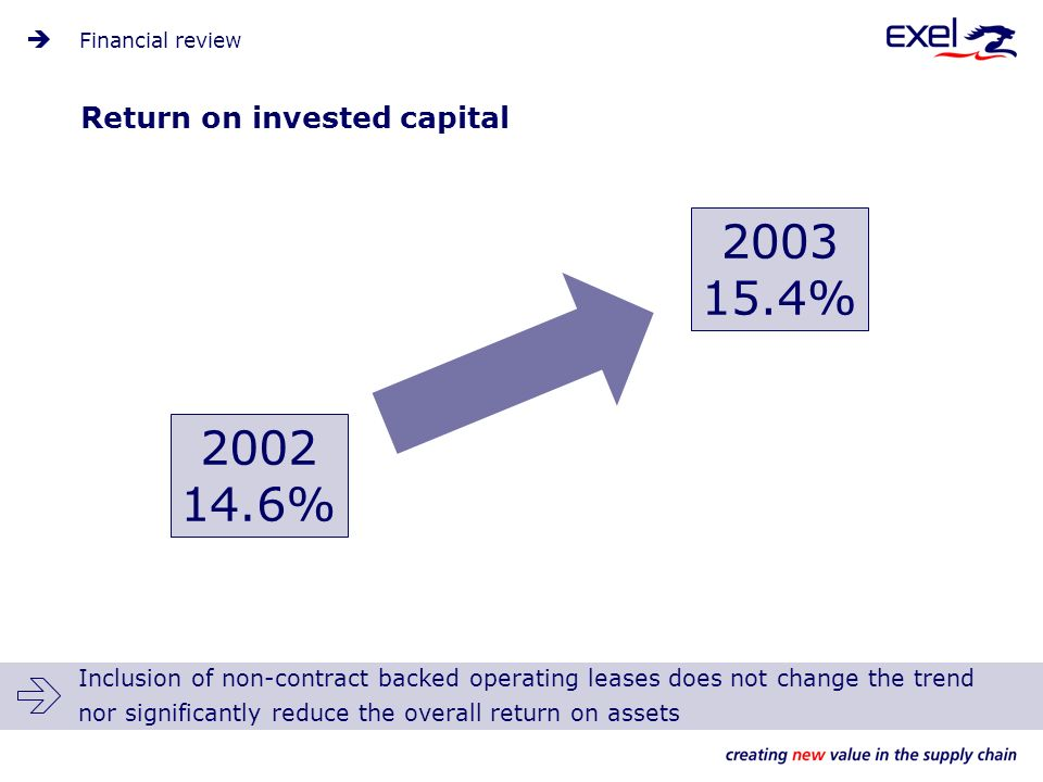 Financial review Return on invested capital 2002 14.6% 2003 15.4% Inclusion of non-contract backed operating leases does not change the trend nor significantly reduce the overall return on assets