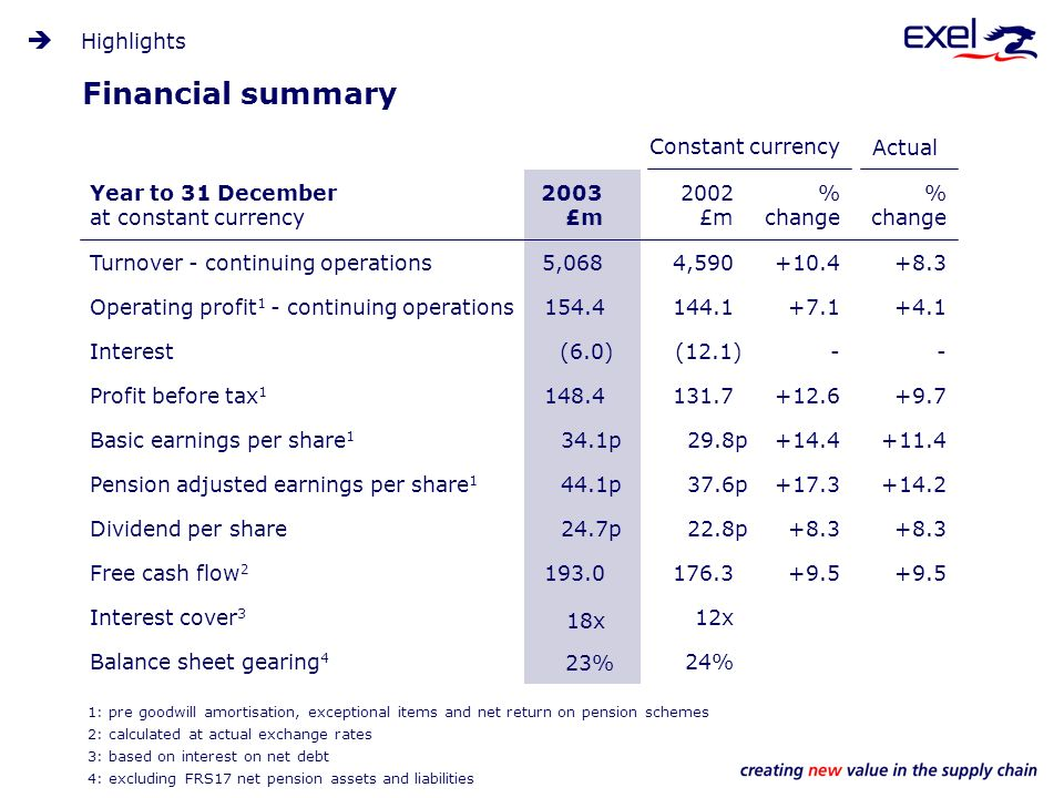 Financial summary Highlights Turnover - continuing operations Operating profit 1 - continuing operations Interest Profit before tax 1 Basic earnings per share 1 Pension adjusted earnings per share 1 Dividend per share Free cash flow 2 Interest cover 3 Balance sheet gearing 4 5,068 154.4 (6.0) 148.4 34.1p 44.1p 24.7p 193.0 18x 23% 2003 £m 2002 £m % change % change Year to 31 December at constant currency Constant currency Actual 1: pre goodwill amortisation, exceptional items and net return on pension schemes 2: calculated at actual exchange rates 3: based on interest on net debt 4: excluding FRS17 net pension assets and liabilities 4,590 144.1 (12.1) 131.7 29.8p 37.6p 22.8p 176.3 12x 24% +10.4 +7.1 - +12.6 +14.4 +17.3 +8.3 +9.5 +8.3 +4.1 - +9.7 +11.4 +14.2 +8.3 +9.5