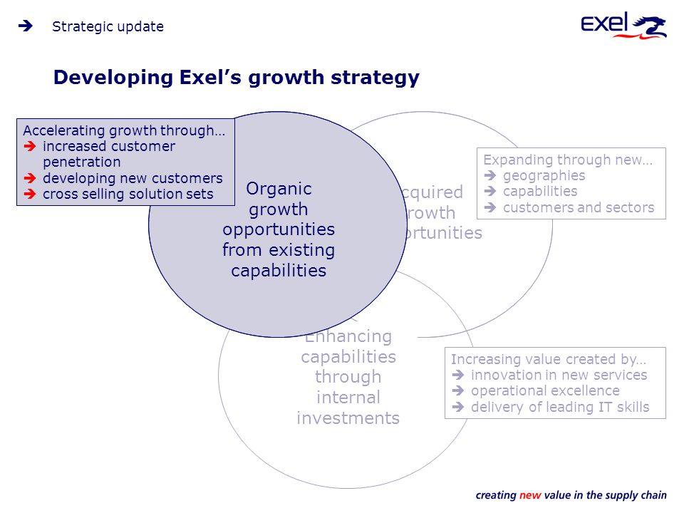 Developing Exels growth strategy Strategic update Acquired growth opportunities Enhancing capabilities through internal investments Organic growth opportunities from existing capabilities Accelerating growth through… increased customer penetration developing new customers cross selling solution sets Increasing value created by… innovation in new services operational excellence delivery of leading IT skills Expanding through new… geographies capabilities customers and sectors