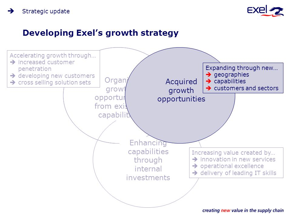 Organic growth opportunities from existing capabilities Enhancing capabilities through internal investments Developing Exels growth strategy Strategic update Increasing value created by… innovation in new services operational excellence delivery of leading IT skills Accelerating growth through… increased customer penetration developing new customers cross selling solution sets Acquired growth opportunities Expanding through new… geographies capabilities customers and sectors