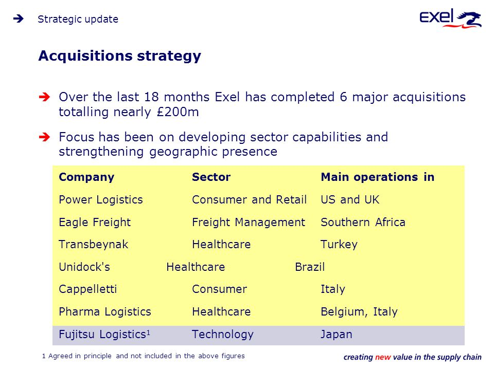 Acquisitions strategy Over the last 18 months Exel has completed 6 major acquisitions totalling nearly £200m Focus has been on developing sector capabilities and strengthening geographic presence CompanySectorMain operations in Power LogisticsConsumer and RetailUS and UK Eagle FreightFreight ManagementSouthern Africa Transbeynak HealthcareTurkey Unidock s HealthcareBrazil CappellettiConsumerItaly Pharma LogisticsHealthcareBelgium, Italy Fujitsu Logistics 1 TechnologyJapan Strategic update 1 Agreed in principle and not included in the above figures