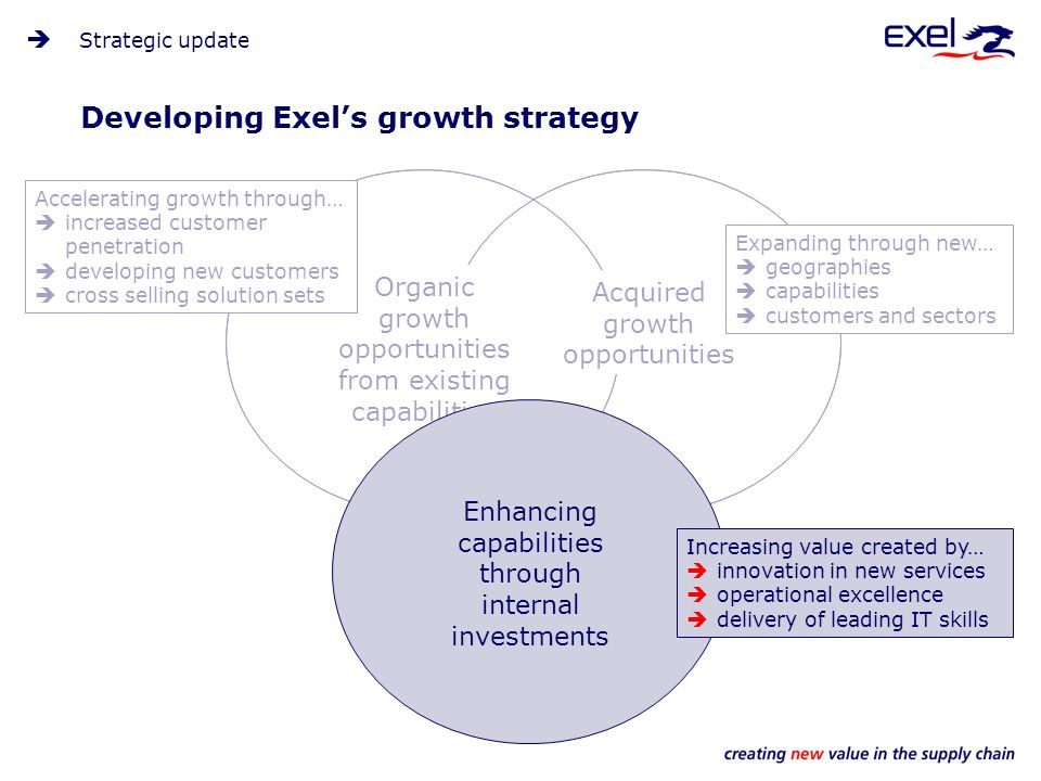 Developing Exels growth strategy Strategic update Organic growth opportunities from existing capabilities Acquired growth opportunities Accelerating growth through… increased customer penetration developing new customers cross selling solution sets Expanding through new… geographies capabilities customers and sectors Enhancing capabilities through internal investments Increasing value created by… innovation in new services operational excellence delivery of leading IT skills