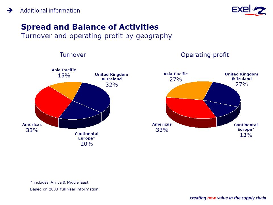 Spread and Balance of Activities Turnover and operating profit by geography * includes Africa & Middle East TurnoverOperating profit United Kingdom & Ireland 32% Asia Pacific 15% Americas 33% Continental Europe* 20% Additional information Based on 2003 full year information United Kingdom & Ireland 27% Asia Pacific 27% Americas 33% Continental Europe* 13%