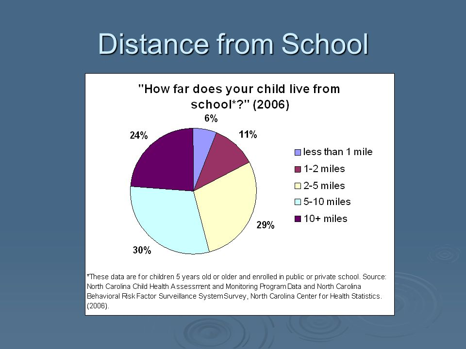 Distance from School