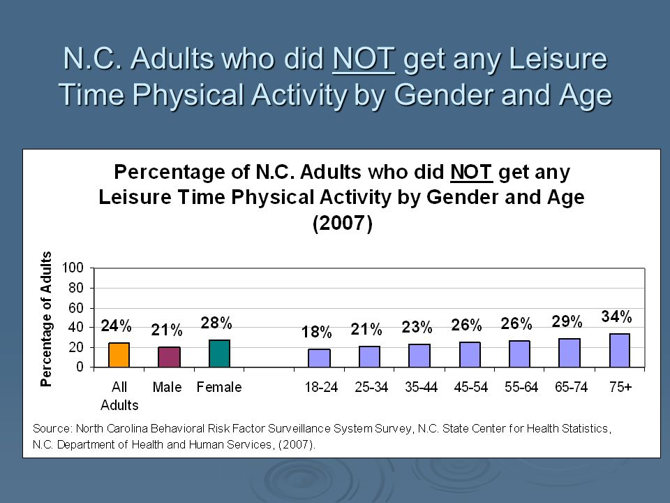N.C. Adults who did NOT get any Leisure Time Physical Activity by Gender and Age