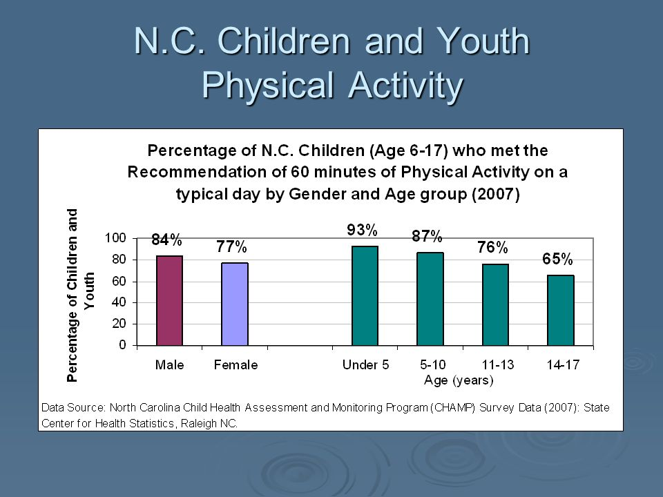 N.C. Children and Youth Physical Activity