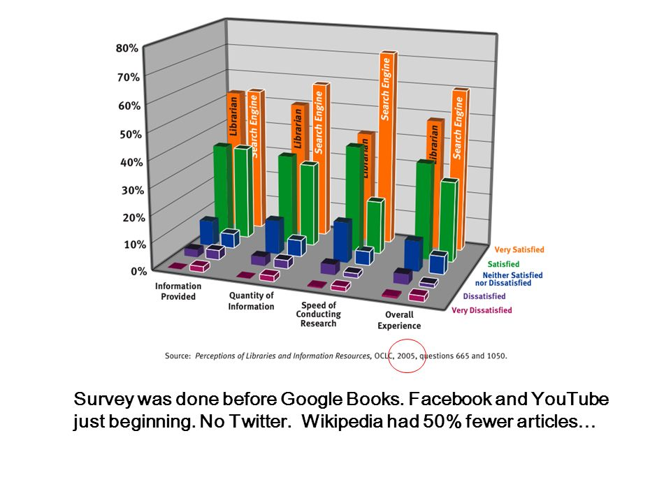Survey was done before Google Books. Facebook and YouTube just beginning.