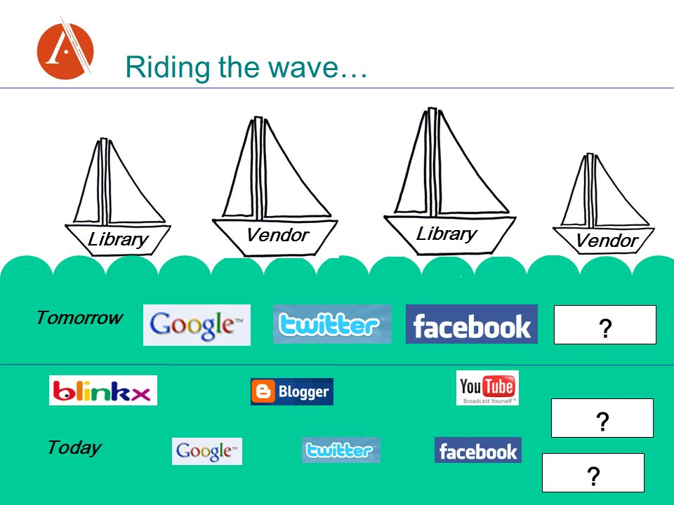 Today Tomorrow Library Riding the wave… Vendor Library Vendor