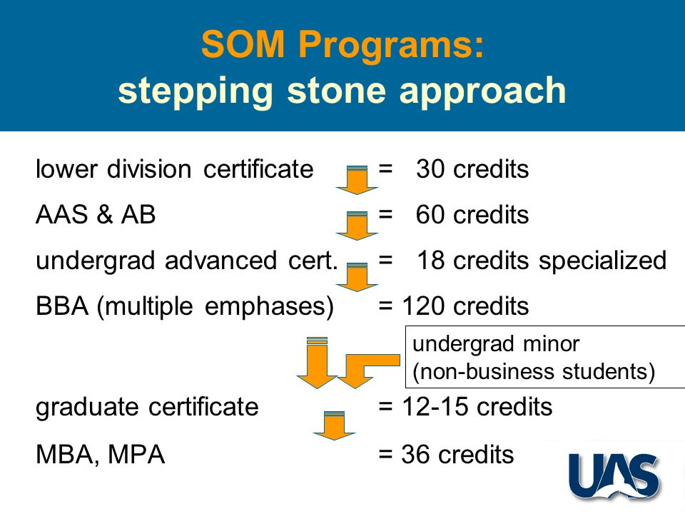 SOM Programs: stepping stone approach lower division certificate= 30 credits AAS & AB = 60 credits undergrad advanced cert.= 18 credits specialized BBA (multiple emphases)= 120 credits graduate certificate = 12-15 credits MBA, MPA = 36 credits undergrad minor (non-business students)