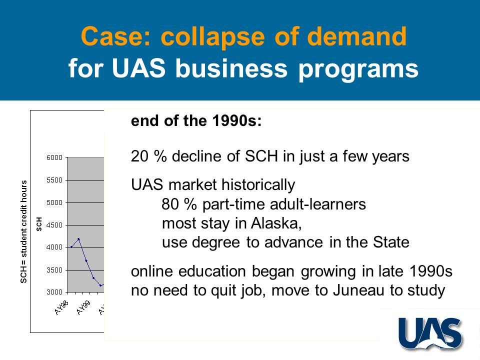 Case: collapse of demand for UAS business programs SCH = student credit hours end of the 1990s: 20 % decline of SCH in just a few years UAS market historically 80 % part-time adult-learners most stay in Alaska, use degree to advance in the State online education began growing in late 1990s no need to quit job, move to Juneau to study